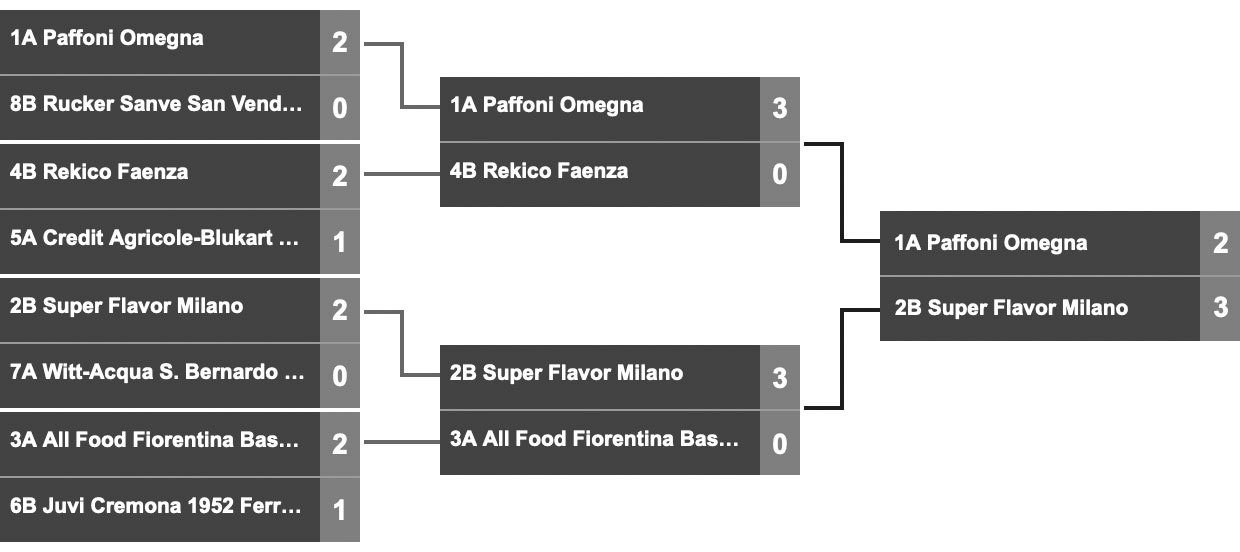 PLAYOFF SERIE B TABELLONE A